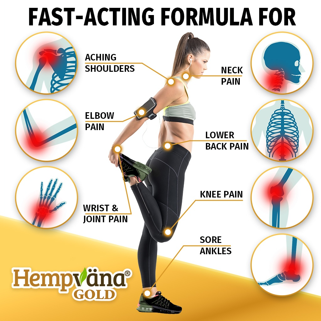 Fast-acting formula for aching shoulders, neck pain, elbow pain, lower back pain, wrist and joint pain, knee pain, sore ankles; Hempvana Gold; chart of woman stretching