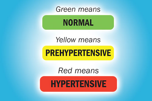 Green means Normal; Yellow means Prehypertensive; Red means Hypertensive