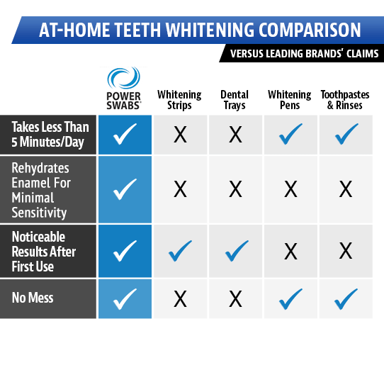 POWER SWABS® - The World's Most Advanced Teeth Whitening System™