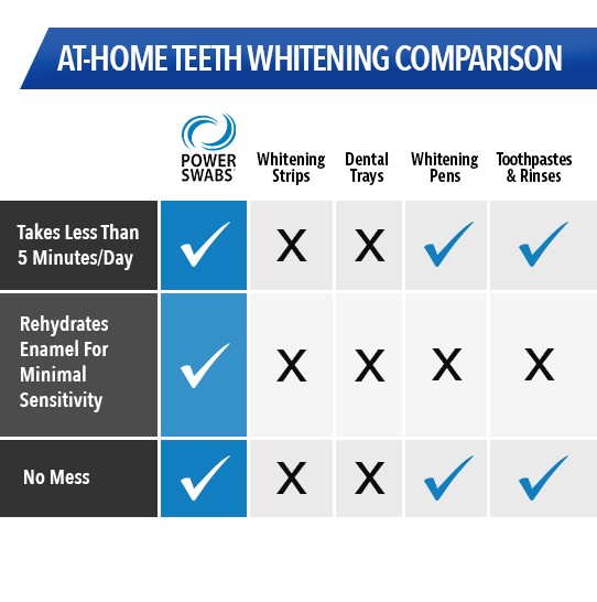 At home teeth whitening comparison