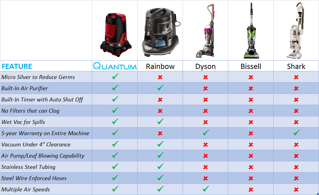 Quantum Vacuum Water Vacuum As Seen On Tv Limited