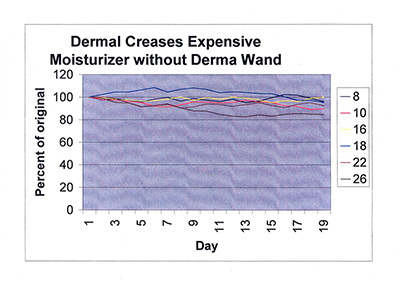 Dermal creases expensive moisturizer without dermawand