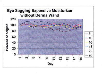 Eye Sagging Graph with Expensive Moisturizer Without DermaWand