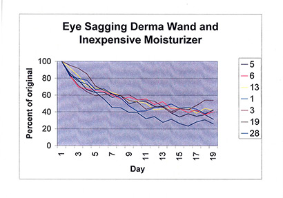 Eye Sagging Graph with Inexpensive Moisturizer and DermaWand