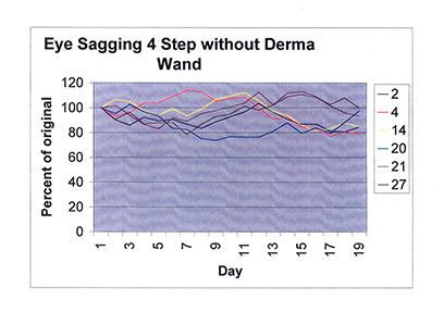 Eye Sagging Graph with 4 Step without DermaWand