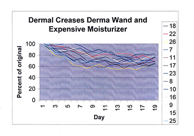 Dermal creases Derma wand and expensive moisturizer