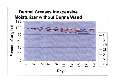 Dermal creases inexpensive moisturizer without dermawand