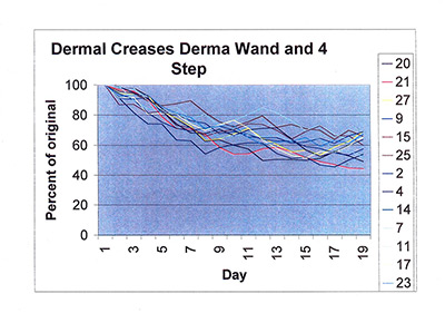 Dermal creases 4 step and dermawand