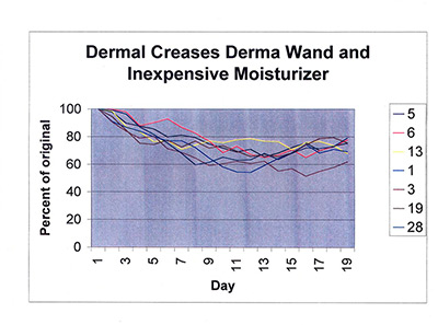 Dermal creases inexpensive moisturizer and dermawand