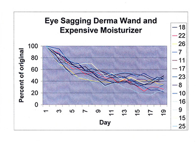Eye Sagging Graph with Expensive Moisturizer and DermaWand
