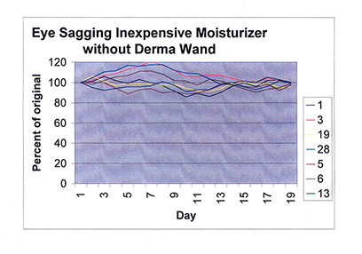 Eye Sagging Graph with Inexpensive Moisturizer without DermaWand