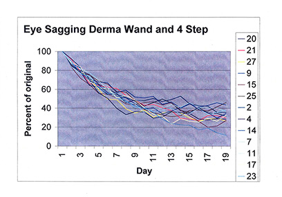 Eye Sagging Graph with 4 Step and DermaWand