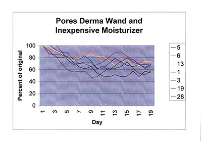 Pores inexpensive moisturizer and DermaWand